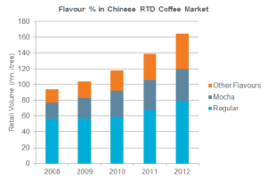 ChineseRTDcoffee